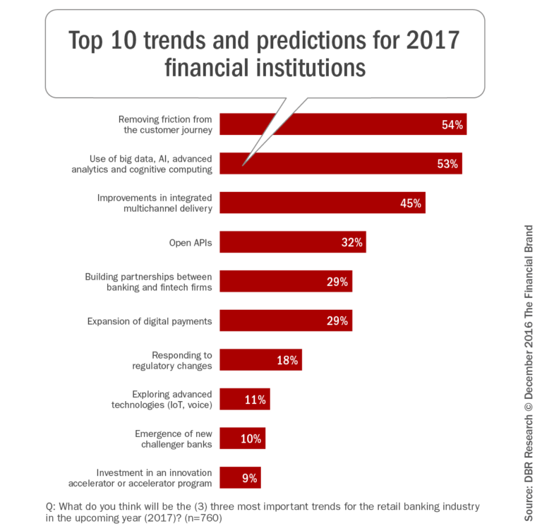 top_ten_trends_predictions_2017_fi_blog_rev-768x745